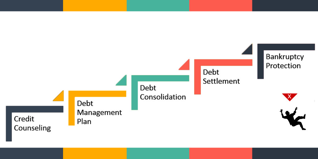 Debt Relief OPTIONS by Beat Debt Info