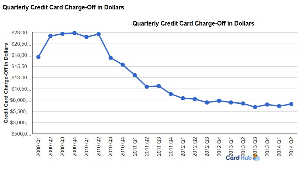 Quarterly Credit Card Charge-Off in Dollars