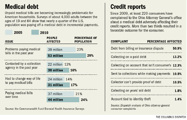 debt-medical-art0-gutjkb7v-10918gfx-debtmedical-chart-eps