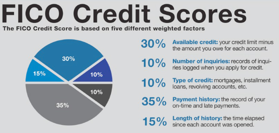 How Does FICO Credit Score Work - Beat Debt InfoBeat Debt Info